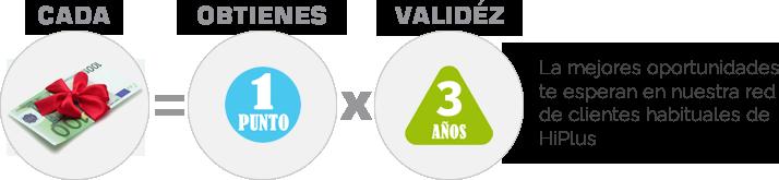 Puntos HiPlus